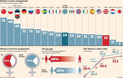 女性比率 シニアマネージャー 管理職