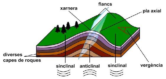 GEOLOGIA FÀCIL