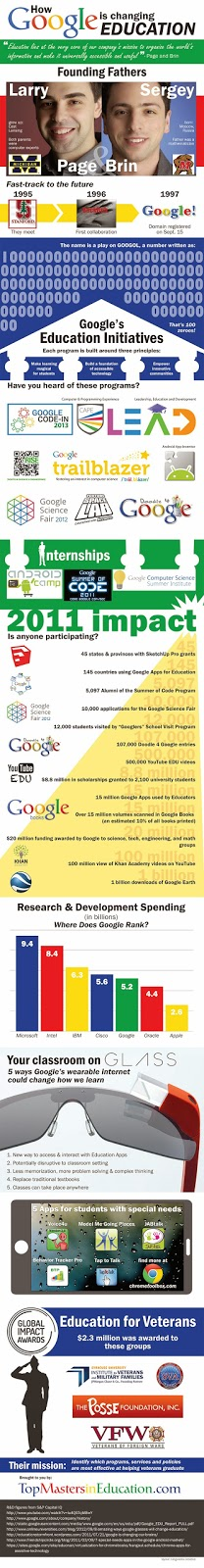 Infographic - Education - How Google is Changing Education