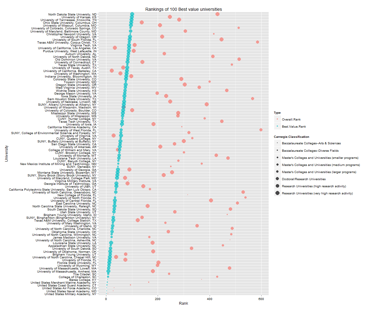 Visualizing the Forbes-CCAP University Rankings using ggplot2, rCharts, googleVis, and the shiny server – Dr. Vivek Patil