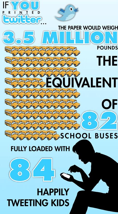 twitter 82 σχολικά λεωφορέια γεμάτα με 84 μαθητές το καθένα