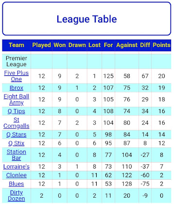 LEAGUE TABLE 17th JANUARY