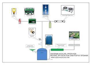 Posko hijau pusat pelatihan olah sampah energi terbarukan dan biogas sebagai hasil dari suatu proses fermentasi aneka material organik semua bahan berasal dari makhluk hidup adalah sumber energi baru terbarukan ccuart Choice Image