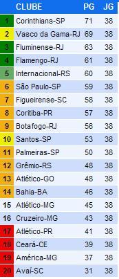 Tabela de Classificação - Campeonato Brasileiro - Série A