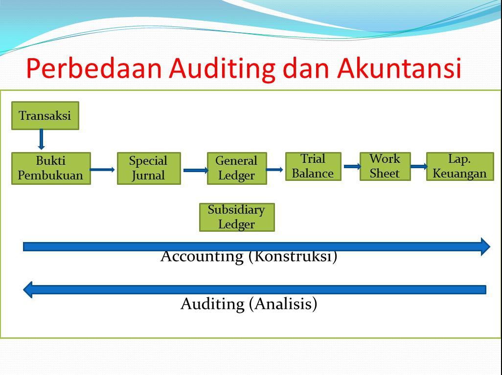 Materi Kuliah Materi Auditing I