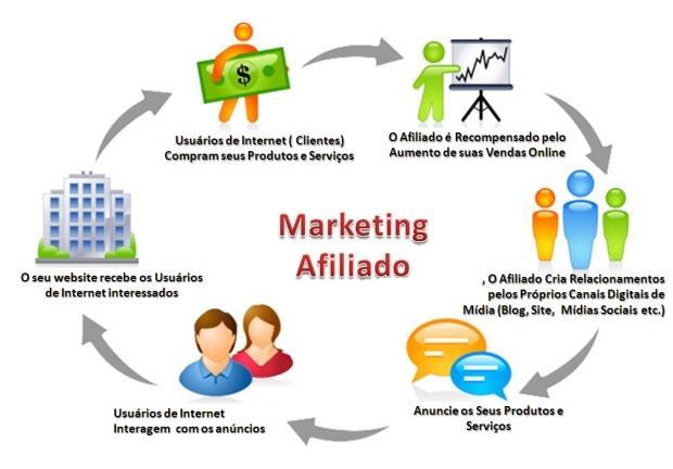 Qu es el mercado de afiliados for Que es mercado exterior