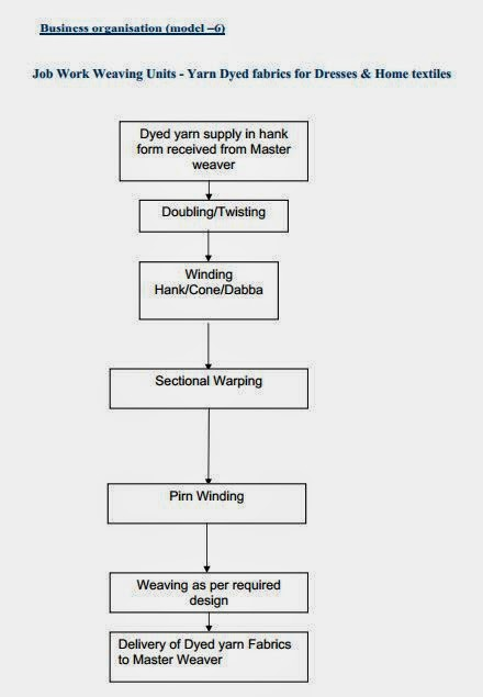polyester yarn manufacturing process pdf