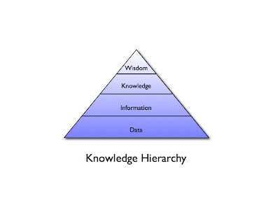Knowledge Hierarchy: data, information, knowledge, wisdom