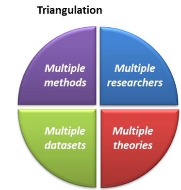 Research methods thesis