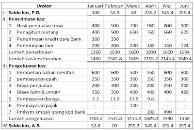 Budget kas selama 6 bln Pertama th1975 (dalam ribuan rupiah)