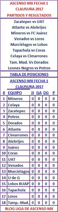 Clausura 2017 Fecha 1