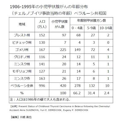 1986-1995年の小児甲状腺がんの年齢分布(チェルノブイリ事故当時の年齢)ベラルーシ共和国