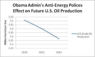US House Natural Resources Committee's partisan take on recent oil production