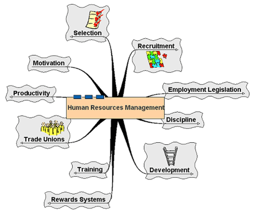 hrm s Human resource management (hrm) is the process of employing people, training them, compensating them, developing policies relating to them, and developing strategies to retain them as a field, hrm has undergone many changes over the last twenty years, giving it an even more important role in today's organizations.