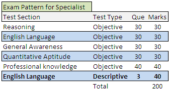 Exam Pattern for Specialist