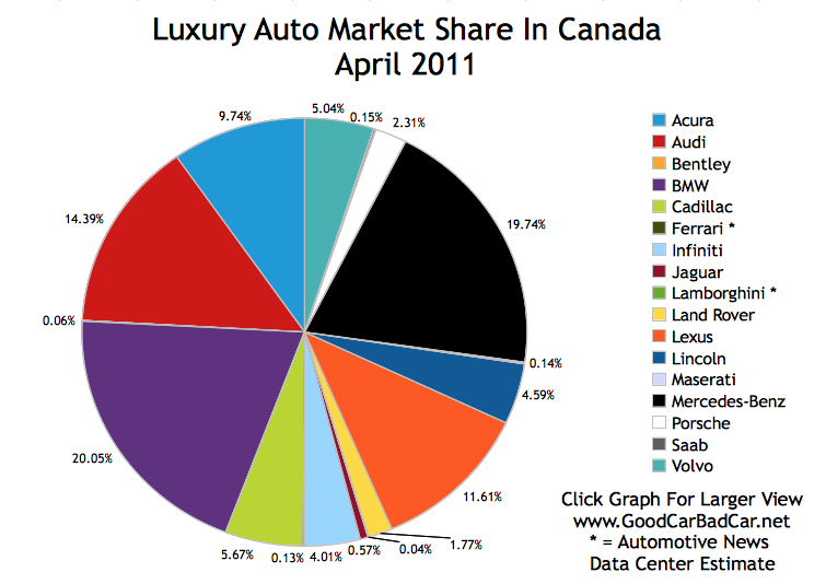luxury car market Global luxury cars rental market is expected to reach usd 232 billion by 2022, growing at a cagr of 140% between 2017 and 2022.