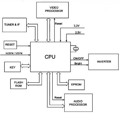 Hình 1 - Sơ đồ tổng quát về khối điều khiển trên Tivi LCD.