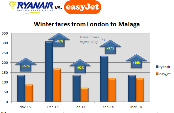 Spanish Insight: Since when did Ryanair get so expensive?