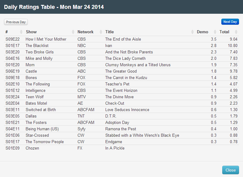 Final Adjusted TV Ratings for Monday 24th March 2014