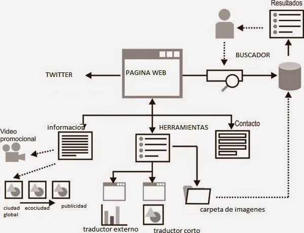 se encontraran de con la informacin la pgina web est alojada en un servidor quien administra la pgina