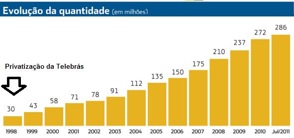 Telefonia no Brasil após a privatização