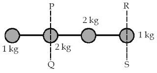 Empat partikel dihubungkan dengan batang kayu yang ringan dan massanya diabaikan