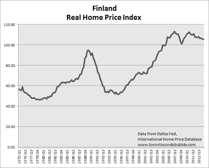 finland home prices and housing bubbles