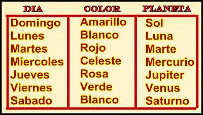 Colores primarios y los signos zodiacales las - Orden de los signos zodiacales ...
