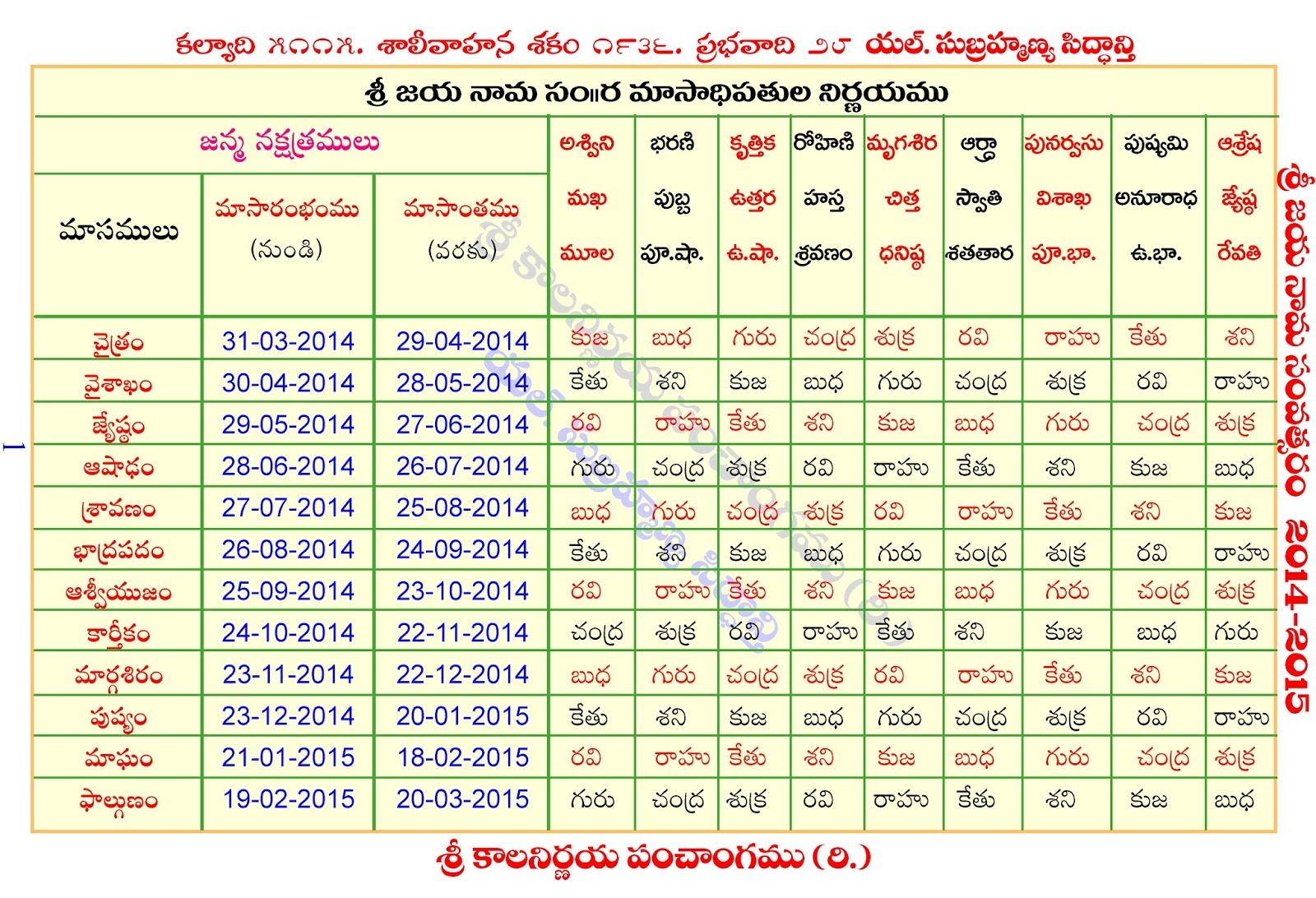 Telugu Celendar Pandogalu   New Calendar Template Site