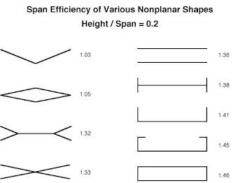 Effet du dièdre et d'autres dispositions sur l'efficacité/envergure .