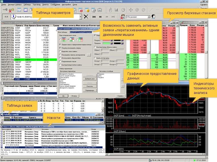 Программа для торговли на бирже