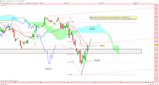 cac40 au contact du supertrend