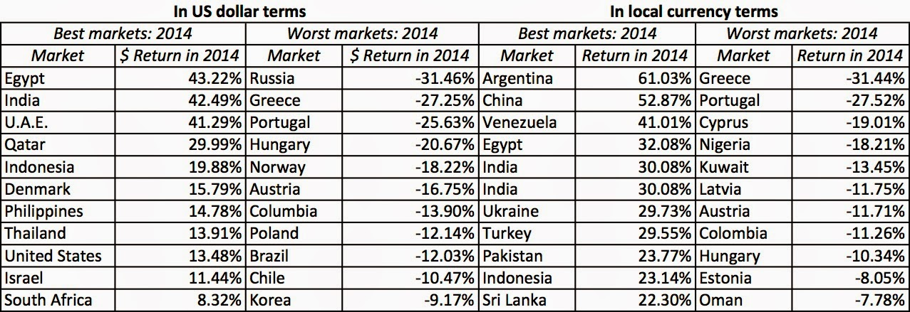 Calendar Year Returns : Musings on markets country risk return and pricing the