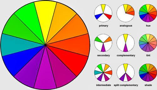 alors aprs avoir expliqu le cercle chromatique aux enfants les couleurs complmentaires et secondaires nous nous sommes lanc dans ce super projet - Cercle Chromatique Couleurs Complementaires