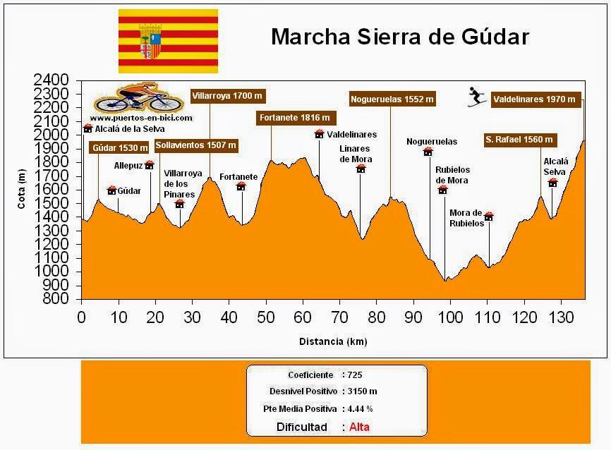 Perfil Altimetría Marcha Cicloturista Sierra de Gúdar