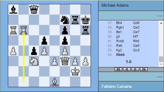 La victoire en force de Fabiano Caruana sur l'Anglais Mickael Adams