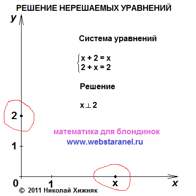 Решение нерешаемых уравнений. Николай Хижняк 5 августа 2011 года. Математика для блондинок.