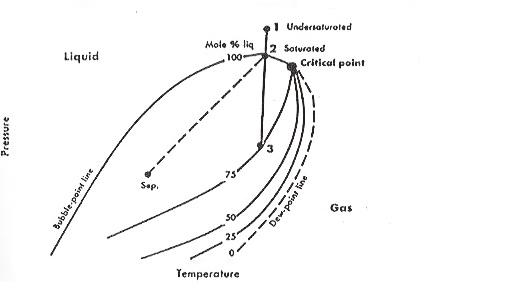 Petroleum engineering fluida hidrokarbon minyak berat black oil diagram fase dari minyak berat yang khas dengan garis isotermal dari pengurangan tekanan reservoir 123 dan kondisi permukaan separatordiagram fase dari ccuart Image collections