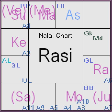 how to read transit chart vedic astrology