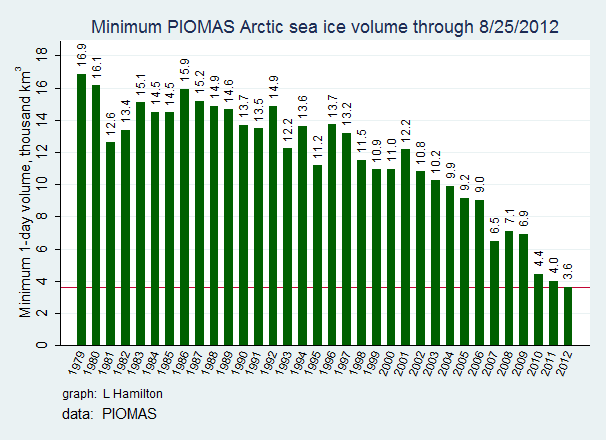 graph declioning sea ice since 1979.