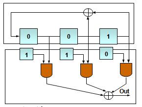 Scrambling (M) sequence in CDMA