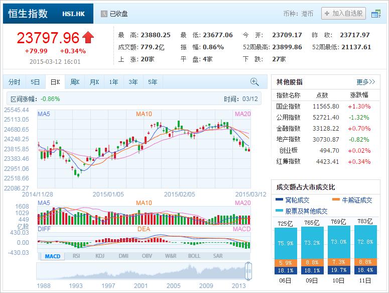 中国株コバンザメ投資 香港ハンセン指数20150312