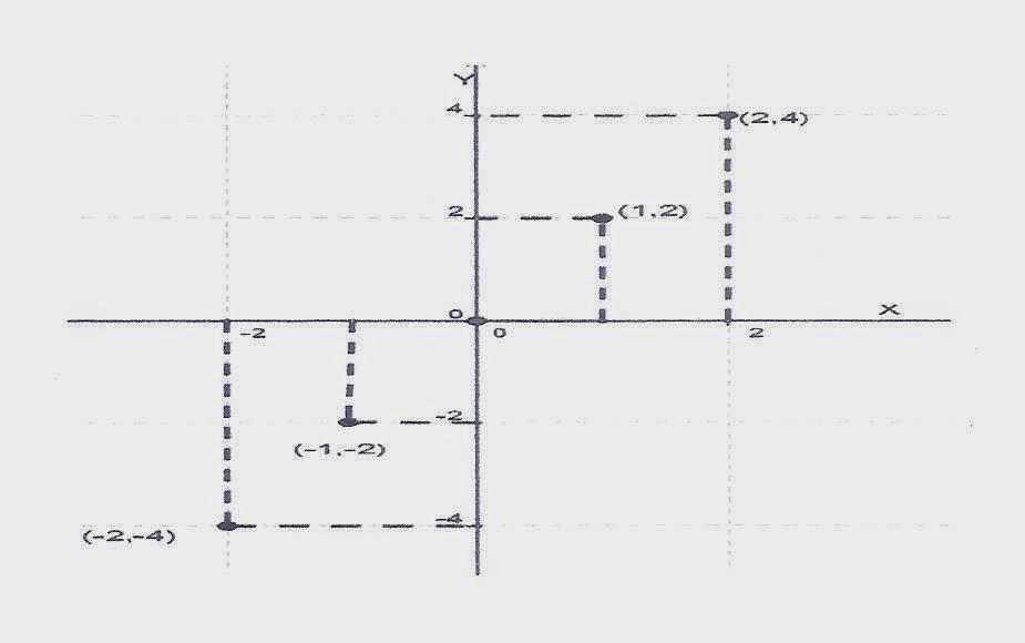 Matemtica seriada funo polinomial de 1 grau vamos marcar no plano cartesiano os seguintes pontos 1224 1 2 2 4 ccuart Images