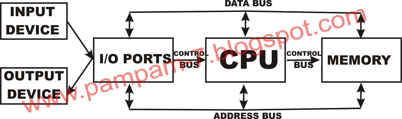 Blok diagram dolgular pengertian diagram blok ccuart Gallery