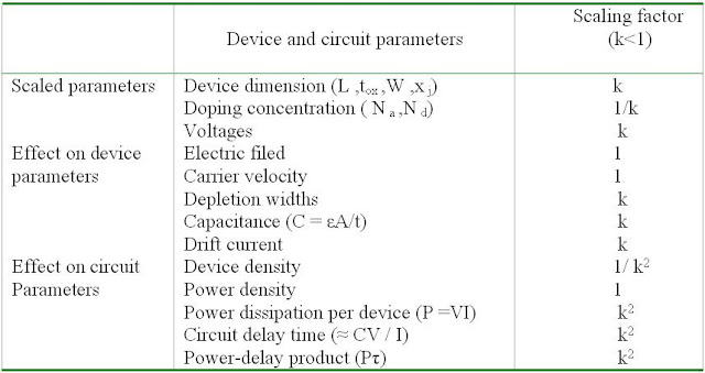 Device circuit parameter as a function of the scaling factor
