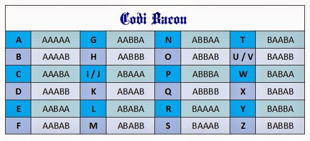 El Codi Bacon.