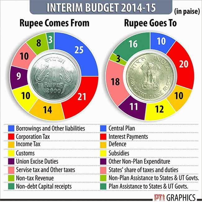 Current forex reserve of india 2013