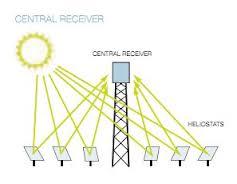 Alternativeblog di matteo lorenzetto matth o burgibill gli impianti solari a concentrazione - Centrale solare a specchi ...