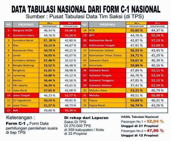 Form C1, Kemenangan di Kubu Capres Prabowo Subianto