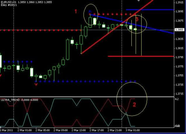 Best forex strategy eurusd